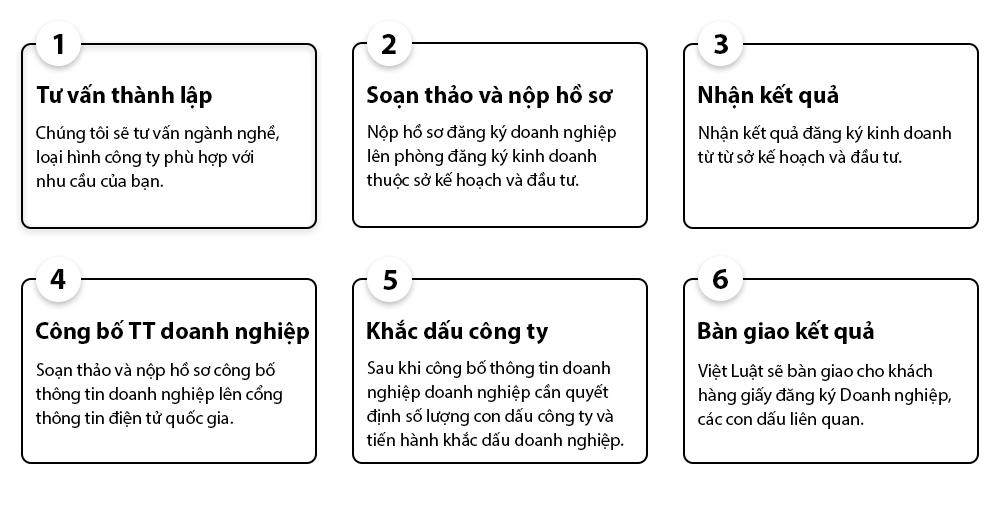 Quy trình thành lập công ty tnhh tại Việt Luật